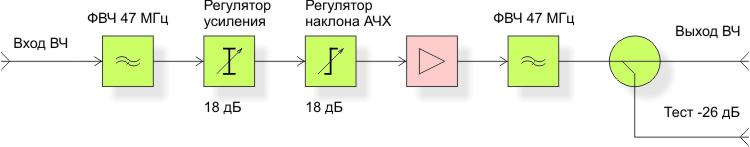 Структурная схема усилителя SHA 848P